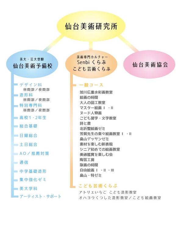 仙台美術研究所組織図